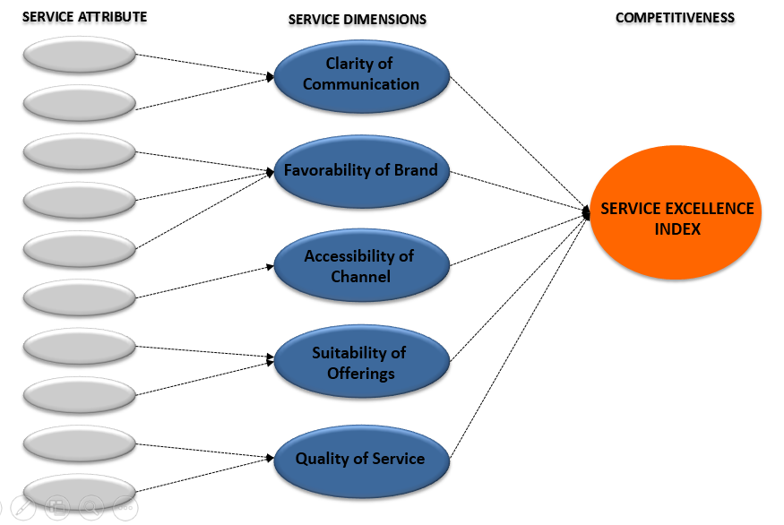 Service Excellence Index Model 2