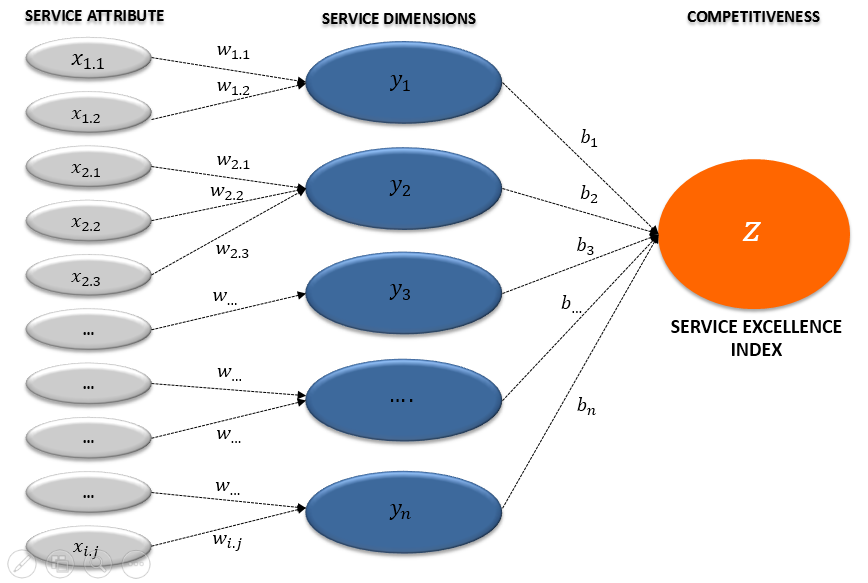 Service-Excellence-Index-Model